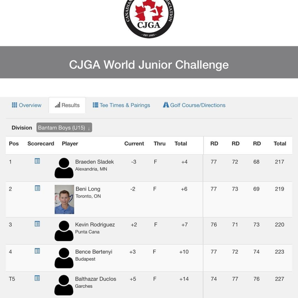 🇬🇧Great job MCGP student Bence Bertenyi, 4th place in the CJGA World Series U15 Category at Copperhead GC, Florida. A reward for all your hard work in 2018.