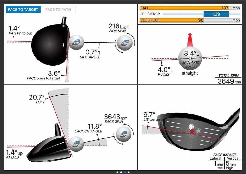 🇬🇧Great example today of how upright driver lies are and dynamic lie affecting ball flight with driver. Here the club face is open to path but the ball leaves impact with a slight draw spin. Make sure you check your dynamic lie and how it effects your driver ball flight. 🇪🇸Un ejemplo bueno hoy de los lies verticales de los drivers y como el lie dinámico puede influir el vuelo. Aquí la cara está abierta al camino del palo pero la bola sale recta con un poco del efecto de draw. Chequea tu lie dinámico y como efectúe el vuelo del driver tuyo
