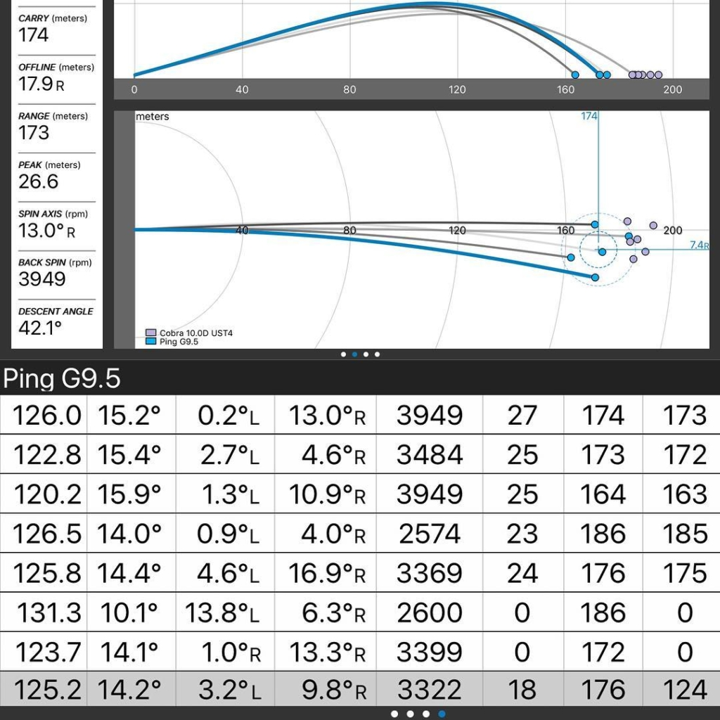 🇬🇧Some nice gains today in our fitting sessions using the @thegolflab fitting process. Moving weight around the head gave better impact conditions and more ball speed, dynamic lie changed the ball flight, and the @cobragolf F9 Speedback gave greater distance with more consistency. 🇪🇸Buenos resultados hoy en nuestros fittings usando los procesos de fittings de @thegolflab. Moviendo las pesas en la cabeza nos da mejores condiciones al impact con más velocidad de la bola, cambios del lie dinámico mejor forma del vuelo y el @cobragolf F9 Speedback más distancia con más consistencia
