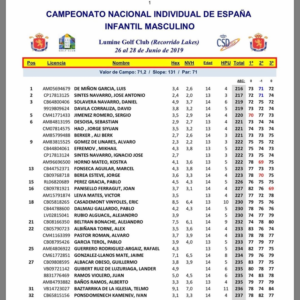 🇪🇸Un Campeonato de España Infantil/Alevin con resultados buenos por los alumnos de MCGP.  Muy buena quinta posición Sergio Jiménez en la categoría infantil masculina, con opciones a ganar hasta los últimos hoyos. También puesto 22 @alvaropr_13 con un torneo correcto. Octava posición @paulaa.martinn en la categoría infantil femenina y top 15 por Elena Juanas en la categoría Alevin femenina. Coque Martin top 20 en la categoría Alevin masculina y una temporada muy buena. También puesto 23 Alvaro Rogado. A seguir trabajando chicos, hasta la próxima vez. 🇬🇧A Spanish U14/12 Championships with good results for the students of MCGP. A very good 5th place for Sergio Jiménez in the Boys U14's Category, with opciones of winning until the last few holes, 22nd for  @alvaropr_13 and a good, solid week. Eighth place for @paulaa.martinn in the Girls U14's Championship and top 15 for Elena Juanas in the U12's tournament and some nice golf played.  Coque Martin had a top 20 finish in the Boys U12's, with Alvaro Rogado in 23rd place. Let's keep working guys, until the next time