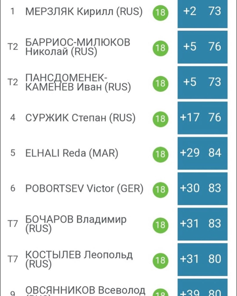 🇬🇧Congratulations to @_nikooo.08, tire second in the Russian U14's Championships in @gorkigolfresort, Saint Petersburg. Three rounds of 74,71,76 (+5 total). Good planning last week, good playing this week, just how we like it. 🇪🇸Enhorabuena @_nikooo.08 segundo empatado en el Campeonato Ruso Infantil en @gorkigolfresort, San Petersburgo. Tres ronda de 74,71,76 (+5 total). Buen planning la semana pasada, buen jugado esta semana, como lo queremos